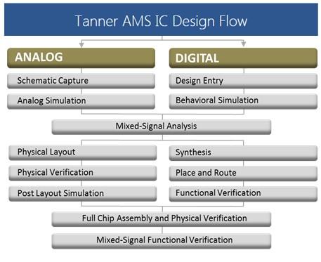 tanner_ams_ic_design_flow.jpg